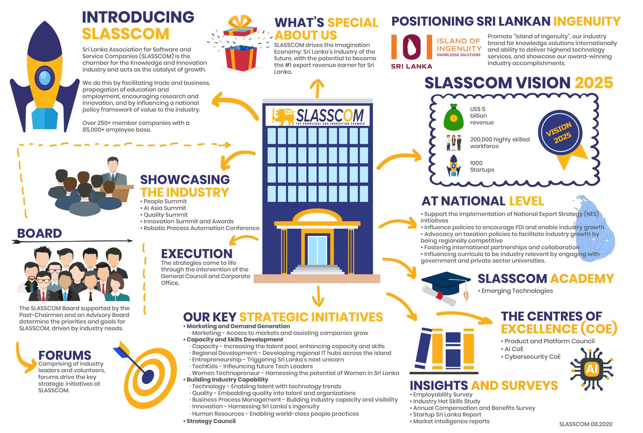 SLASSCOM Overview